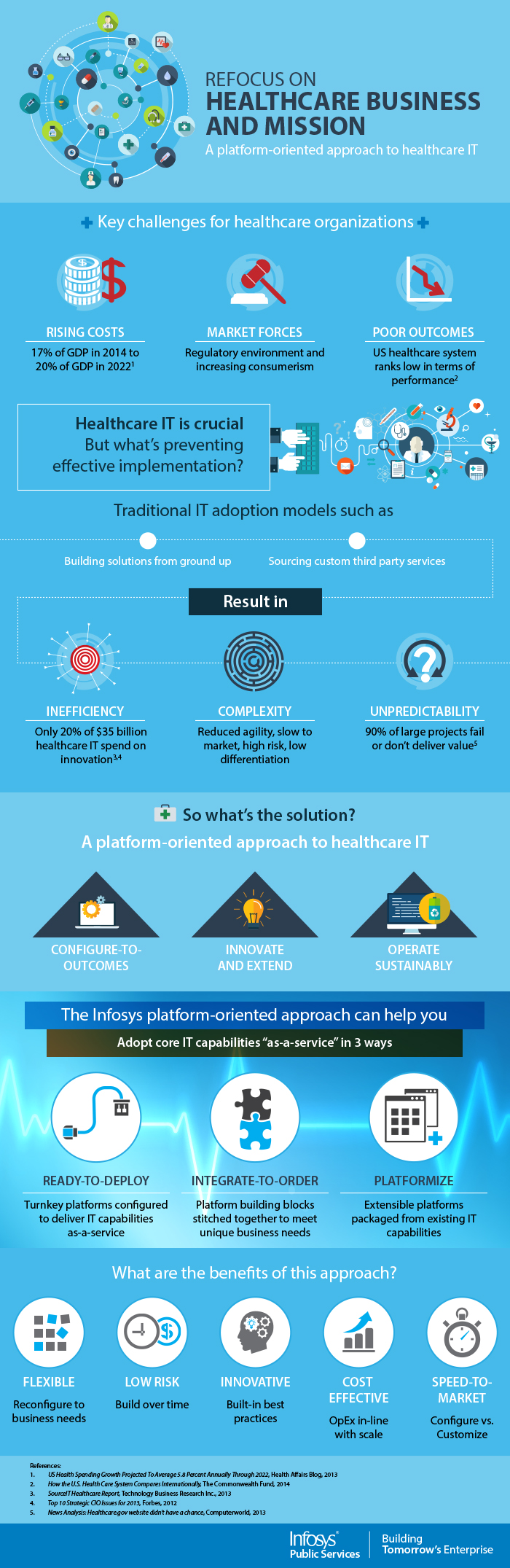 Shifting focus back to healthcare from IT: A new approach to healthcare IT